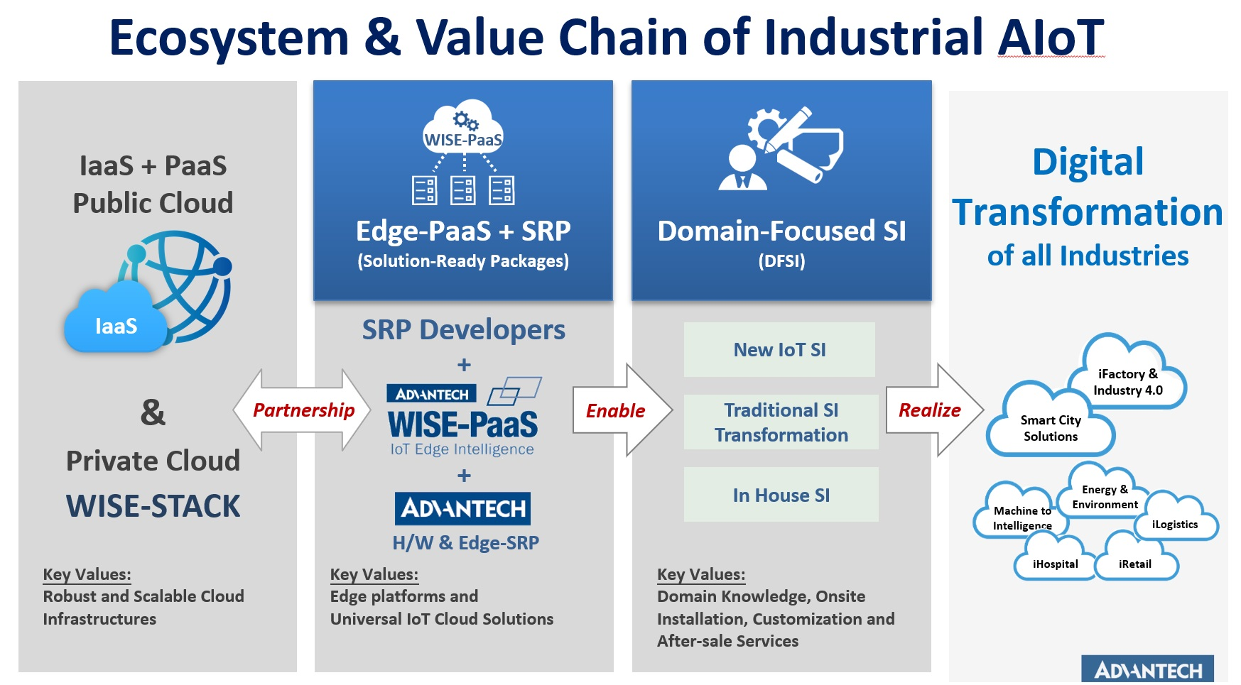 wisepass Ecosystem & Value Chain of Industrial AIoT