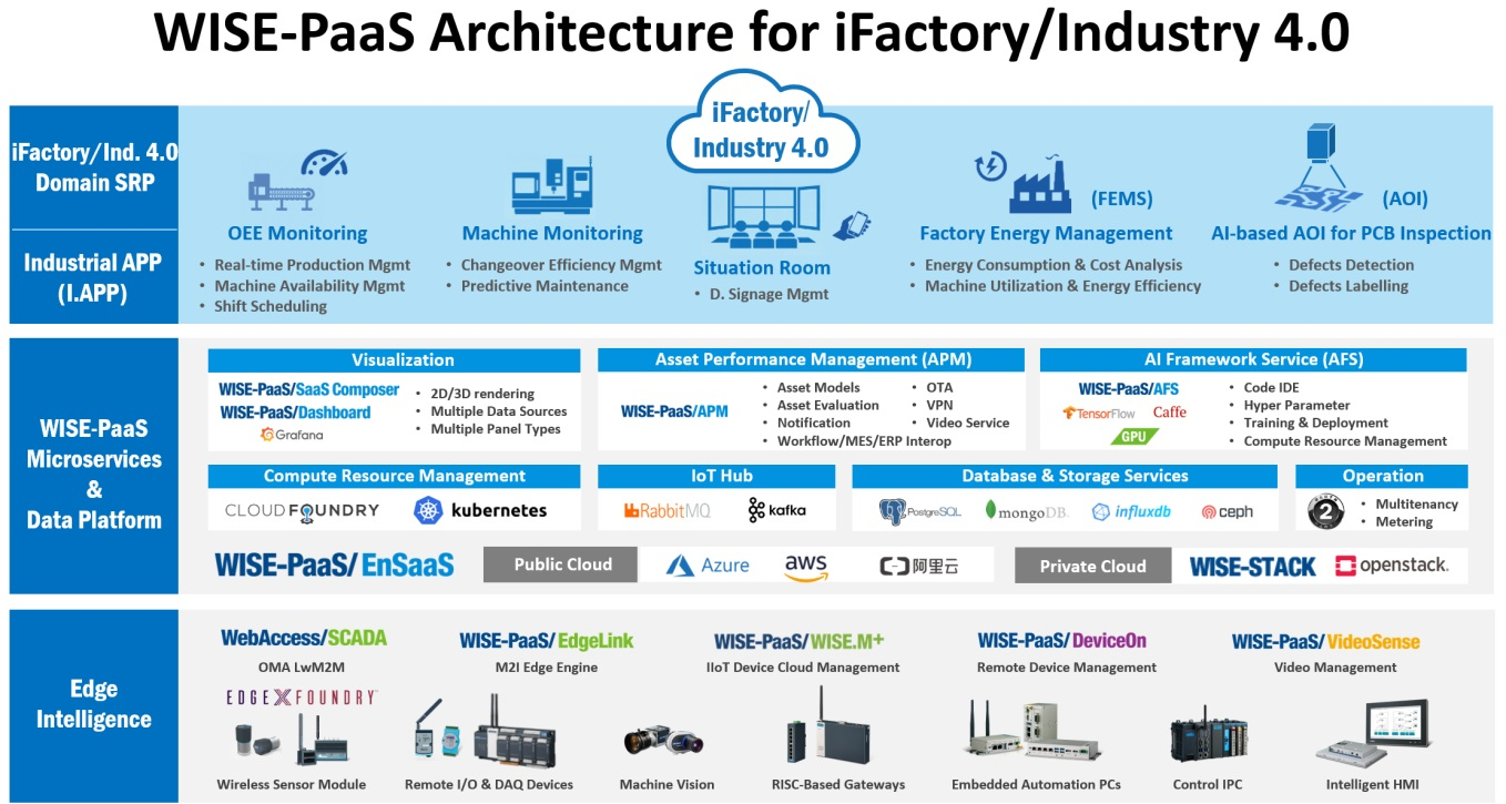 I-factory and Ind.4.0