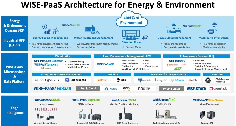Advantech Energy and Environment Solution Architecturenvironment