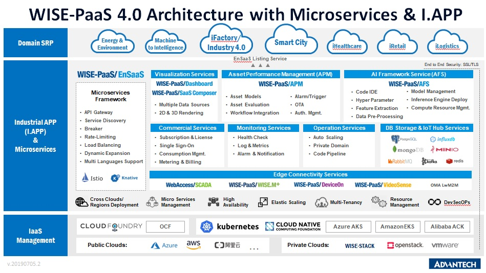 WISE PaaS Architecture