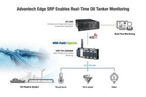 oil-monitoring-advantech-solution